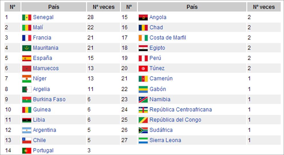 27 paises dakar. Imagen Tomada de Wikipedia